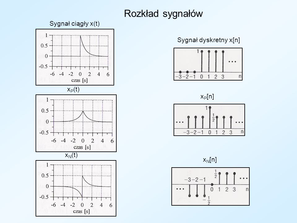 Rozkład sygnałów Sygnał ciągły x(t) Sygnał dyskretny x[n] xP(t) xP[n]